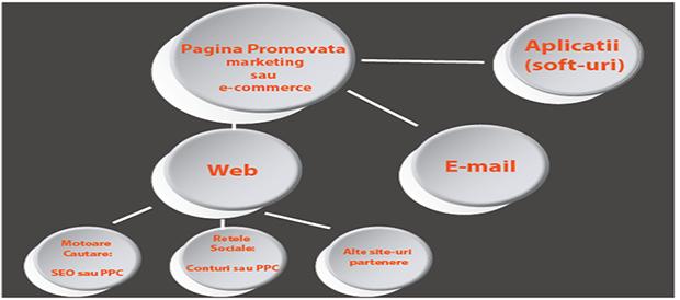 metode promovare
